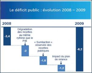 Jusqu'ou ira le déficit de la France ?