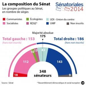 Quels sont les enjeux constitutionnels d'un Sénat d'opposition ?