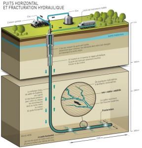 Gaz de schiste: une protection timide de l'environnement par le Conseil constitutionnel.
