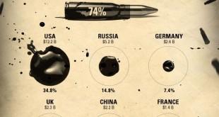 Amnesty-Dataviz-armes