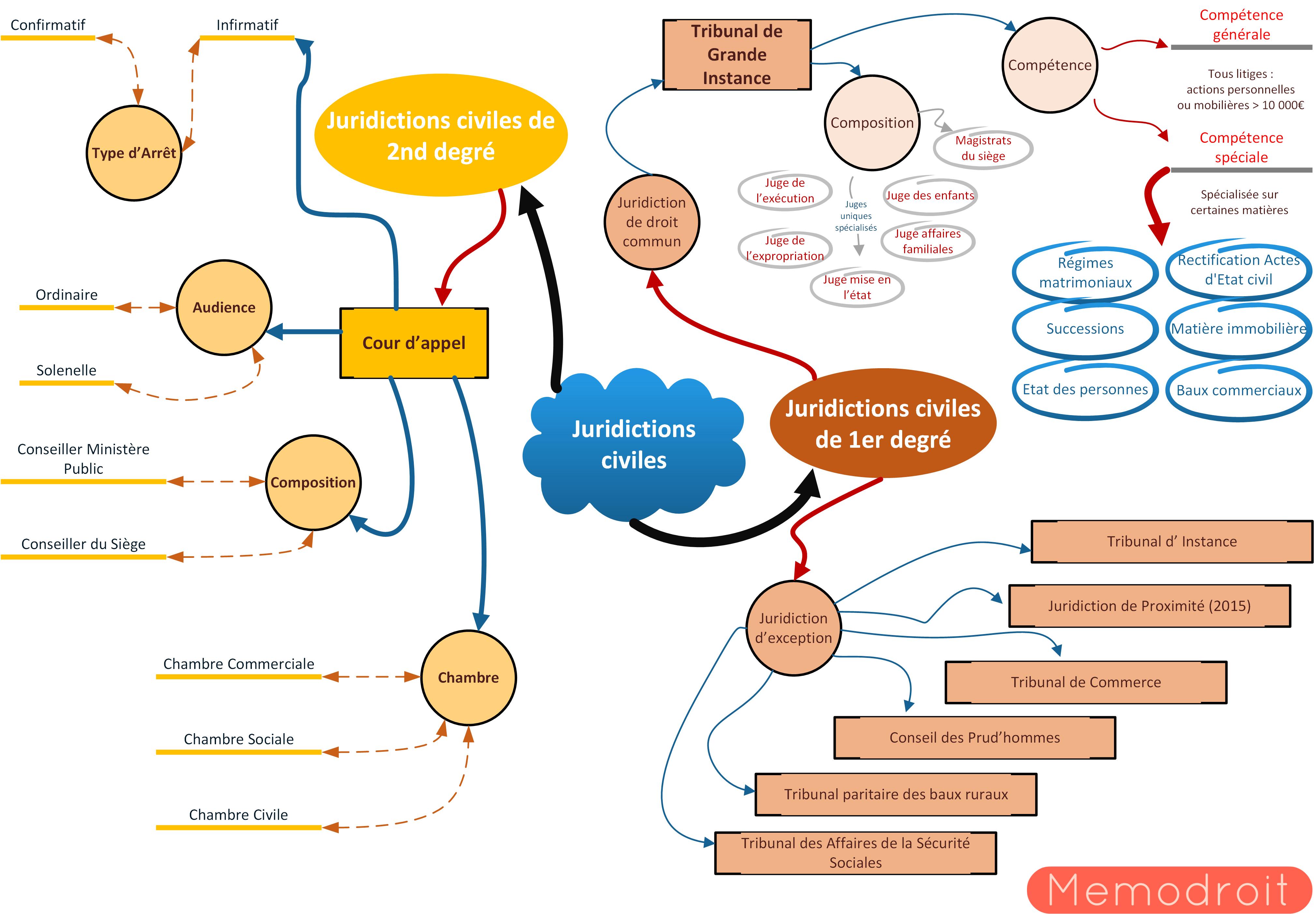 Célèbre Mind map : Apprenez avec des schémas ! | Le Petit Juriste QJ95