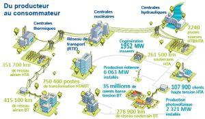 Le régime juridique des biens concessifs : l'exemple de la distribution d'électricité