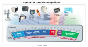 Le-spectre-des-ondes-électropmagnétiques