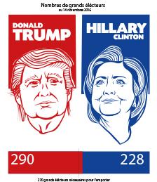 Élections américaines : une volte-face des grands électeurs est-elle envisageable ?
